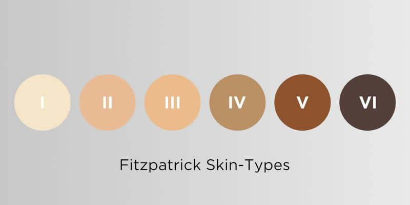 Does laser tattoo removal work on dark skin? Fitzpatrick Skin Types, Inkfree, MD - Houston Laser Clinic
